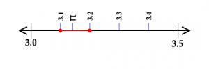 Num Line 1