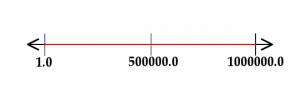 Num Line 2